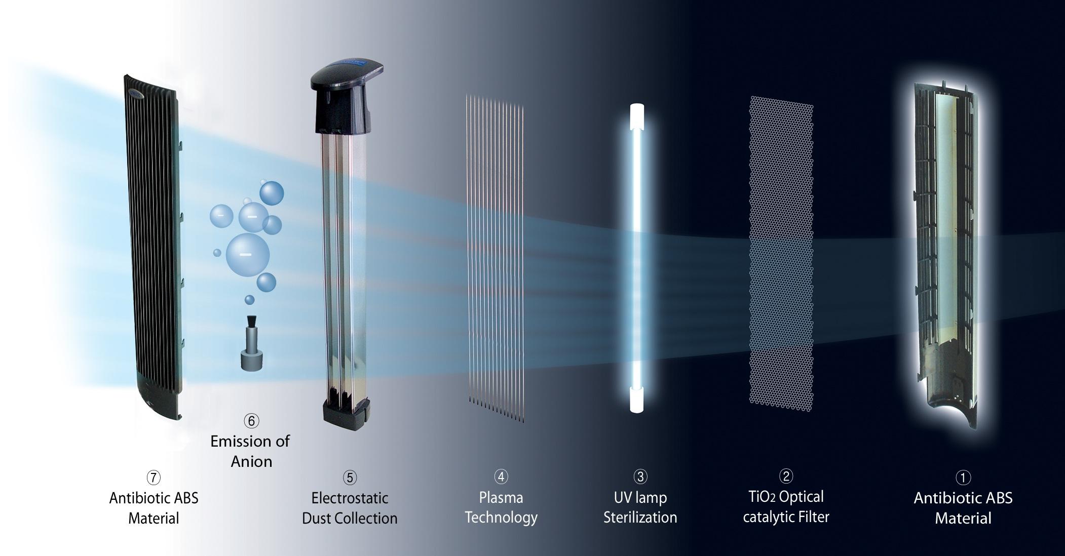 Uv Plasma Ionisator Luftreiniger Ca 401 Clean Air Optima